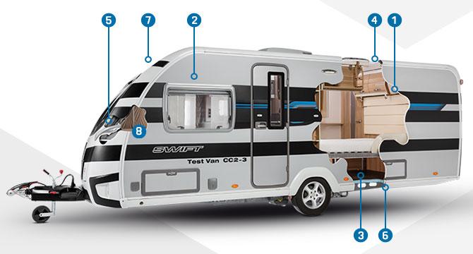 Swift Smart & Smart HT Caravan Repairs | Crossleys